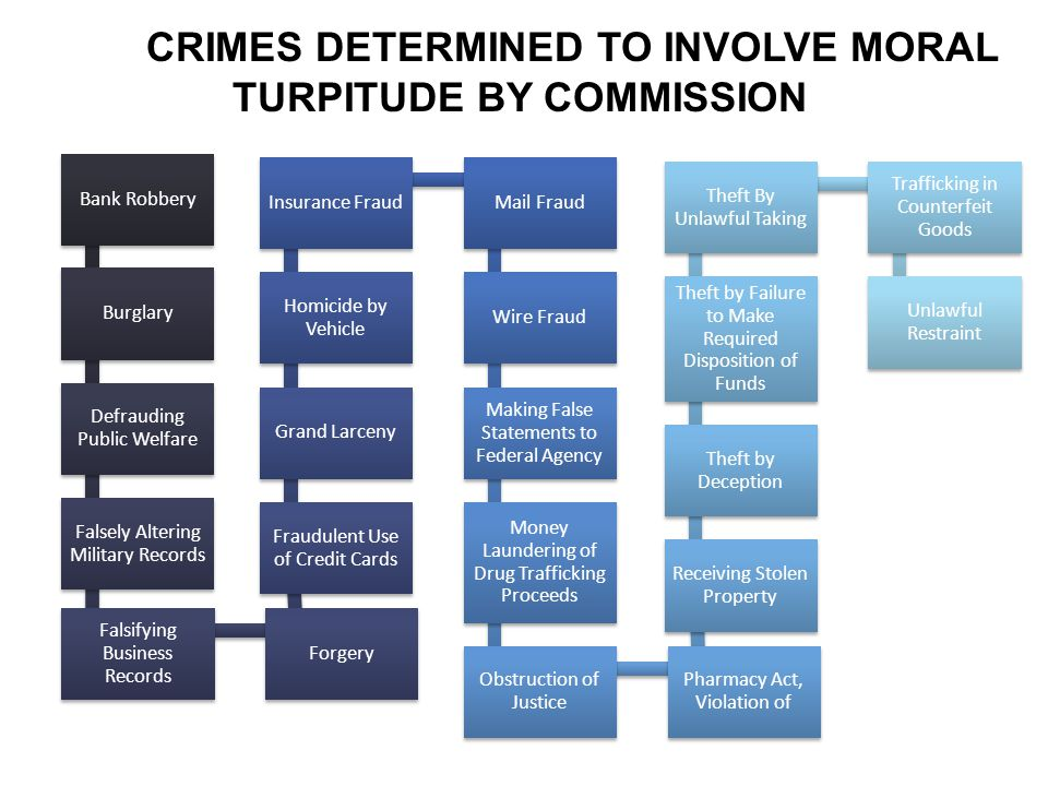 CRIMES DETERMINED TO INVOLVE MORAL TURPITUDE BY COMMISSION