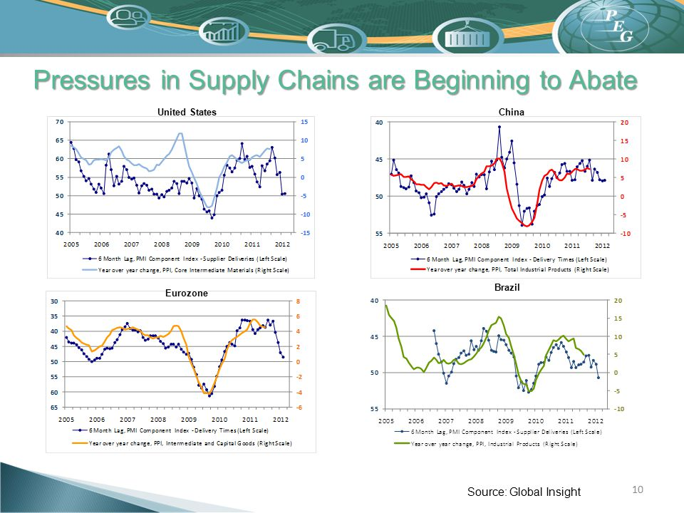 Pressures in Supply Chains are Beginning to Abate