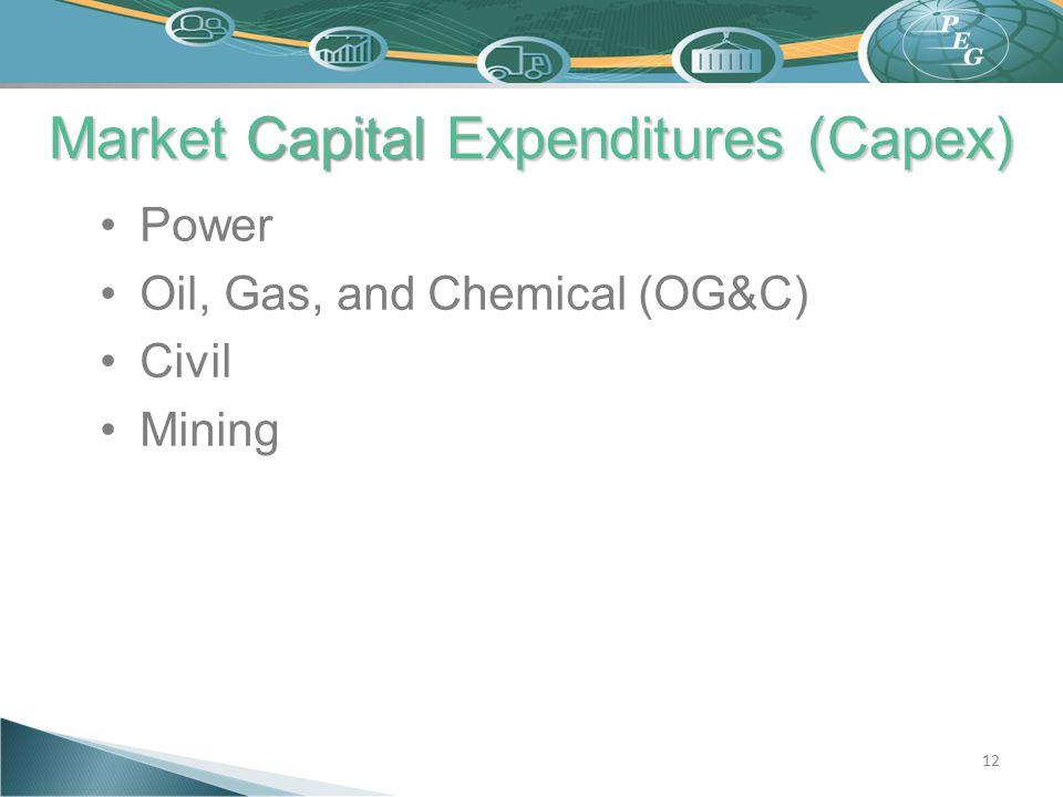 Market Capital Expenditures (Capex)