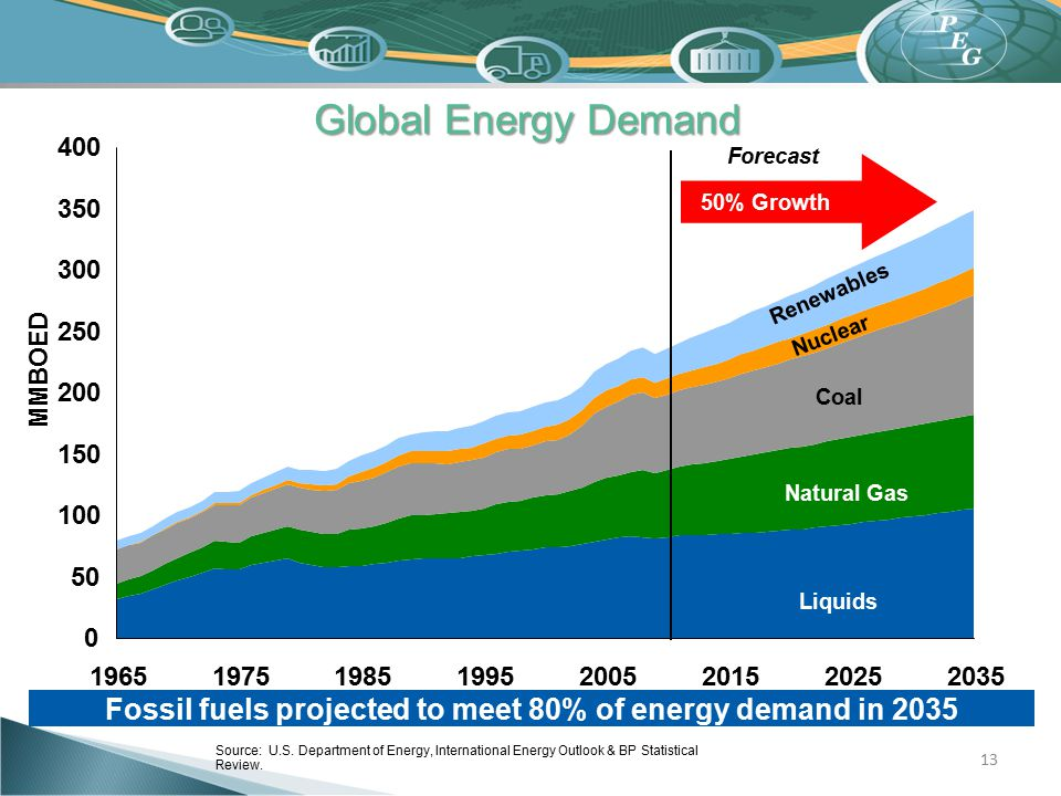 Fossil fuels projected to meet 80% of energy demand in 2035