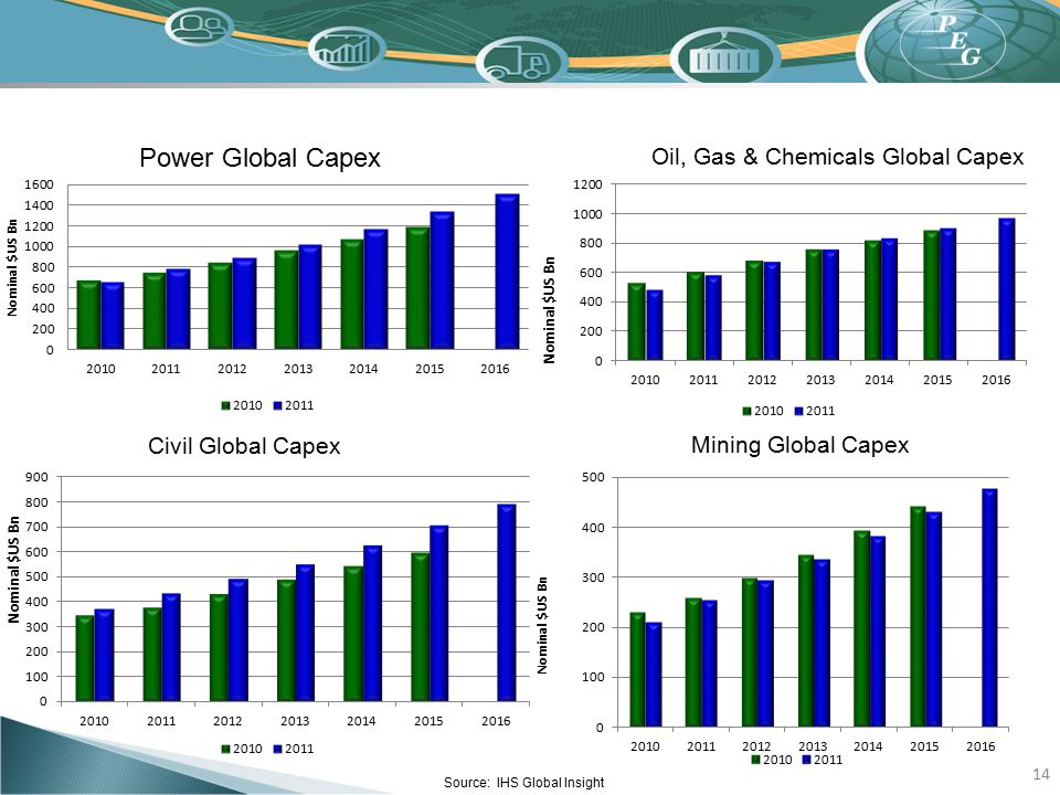 Power Global Capex Oil, Gas & Chemicals Global Capex