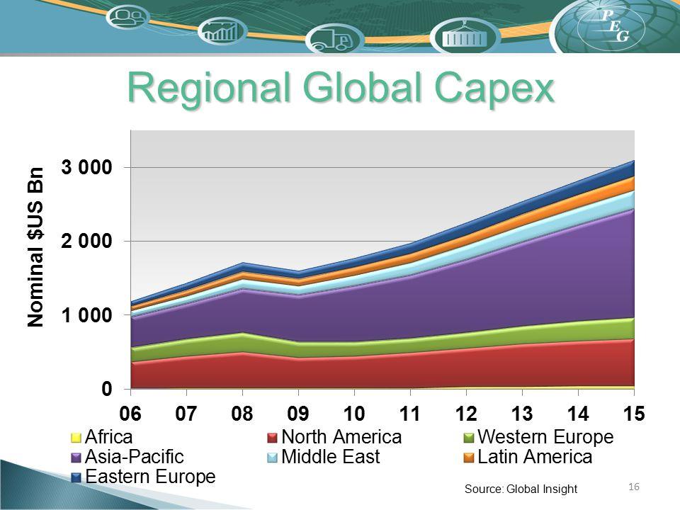 Regional Global Capex Source: Global Insight