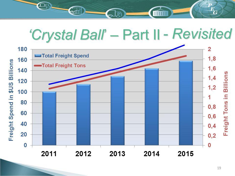 'Crystal Ball' – Part II