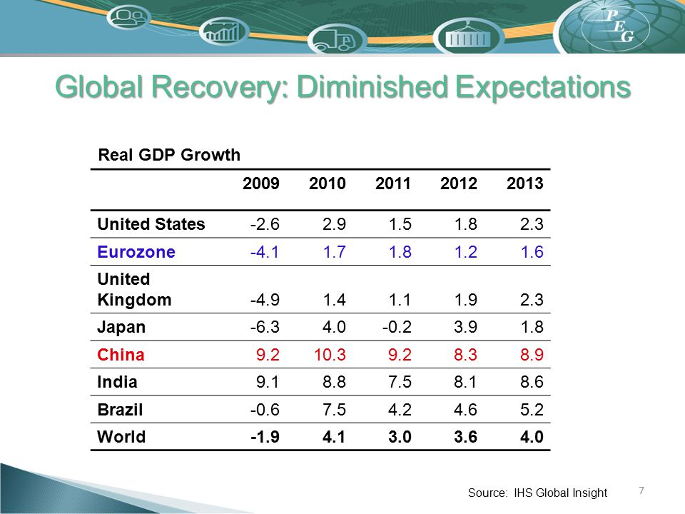 Global Recovery: Diminished Expectations