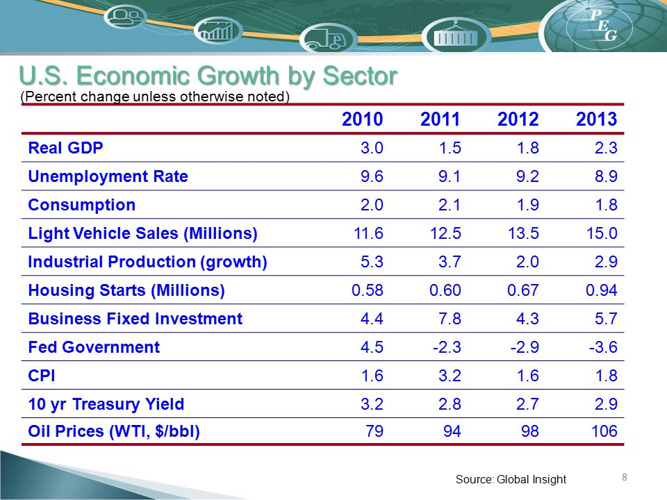 U.S. Economic Growth by Sector