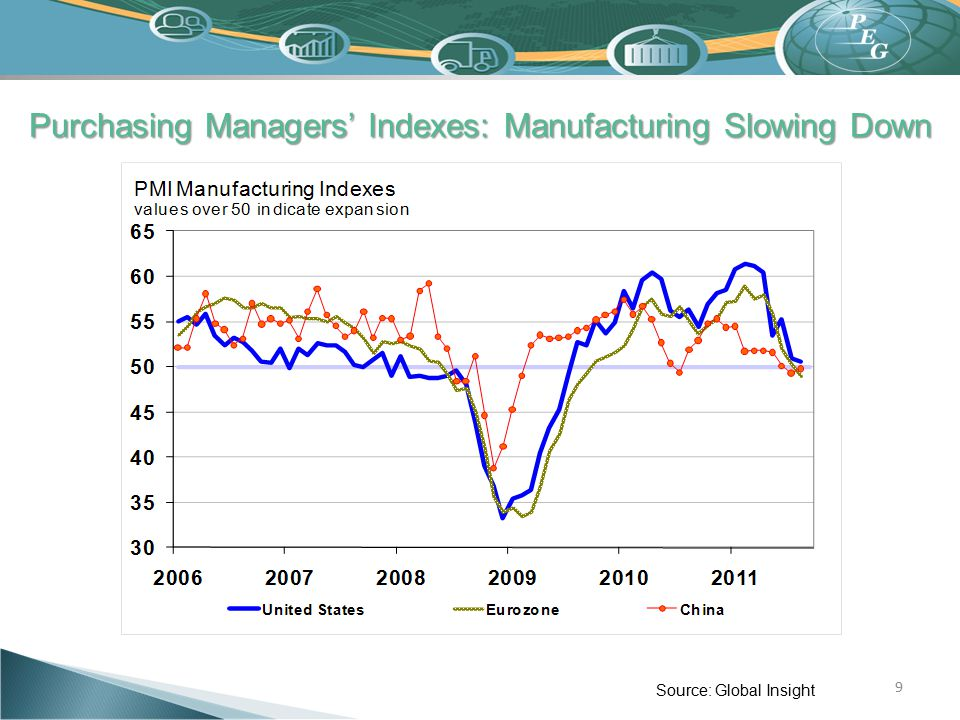 Purchasing Managers' Indexes: Manufacturing Slowing Down