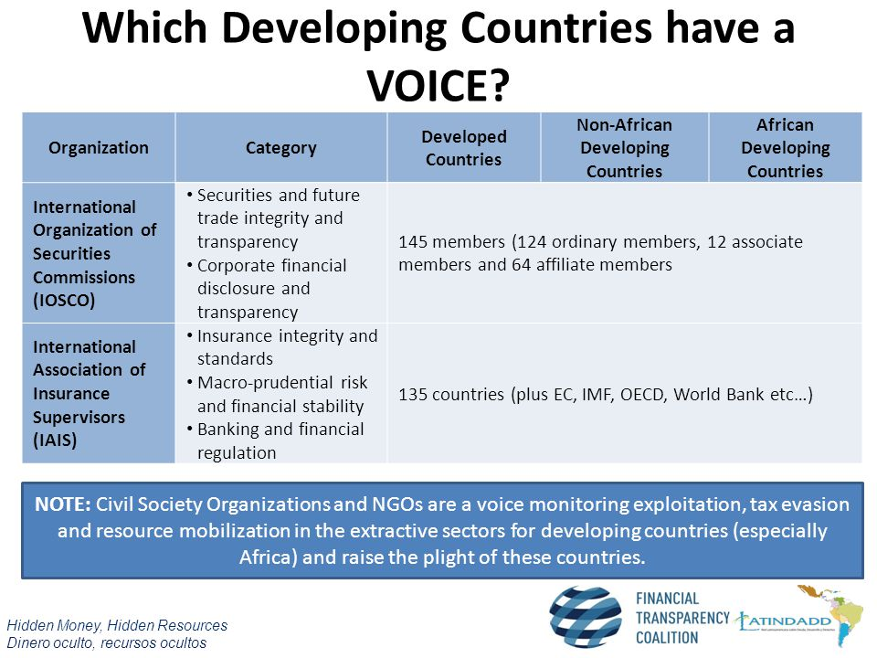 Which Developing Countries have a VOICE