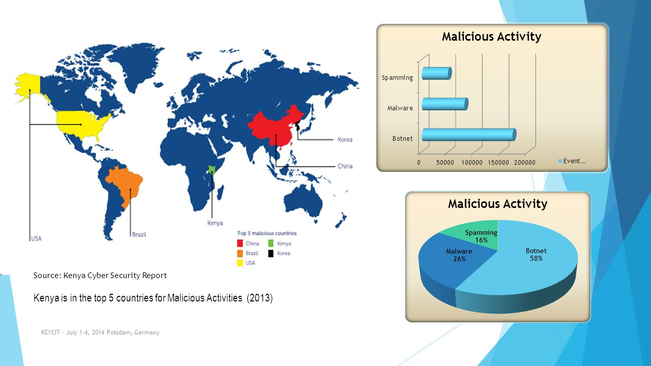 Kenya is in the top 5 countries for Malicious Activities (2013)