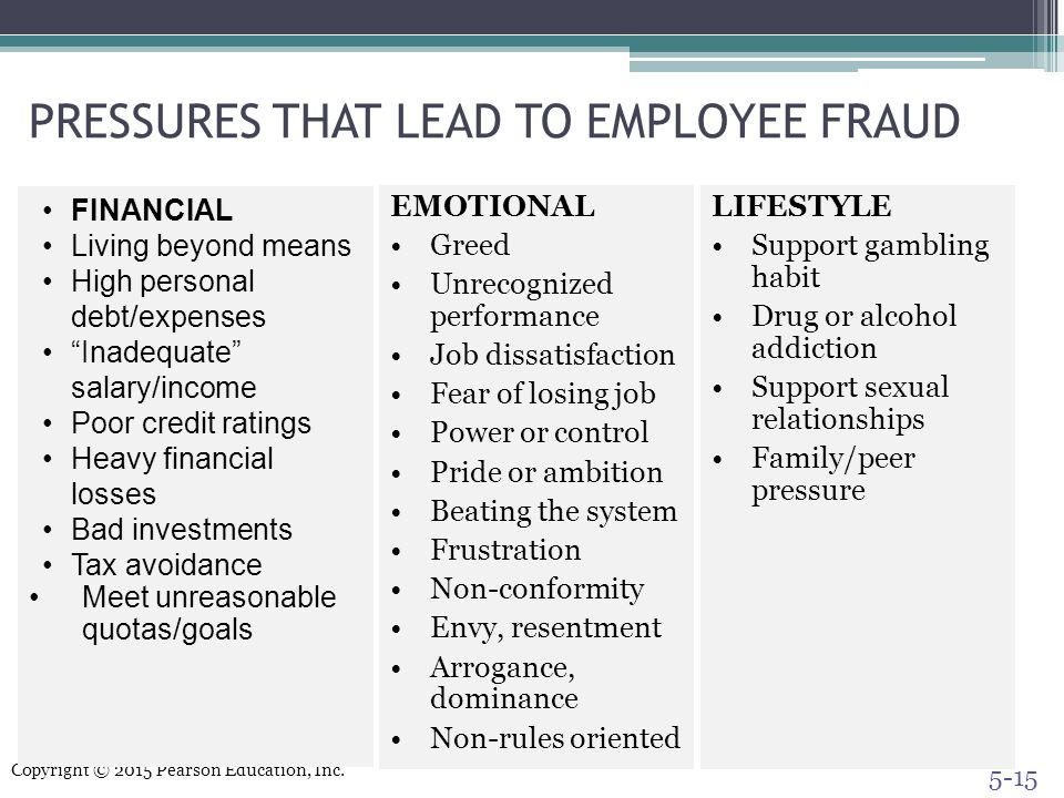 PRESSURES THAT LEAD TO EMPLOYEE FRAUD