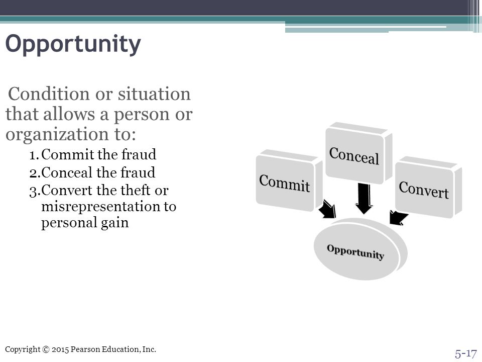 Opportunity Commit the fraud Conceal the fraud
