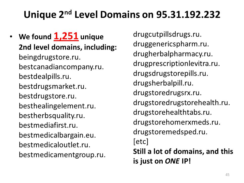 Unique 2nd Level Domains on 95.31.192.232