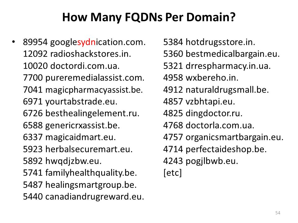 How Many FQDNs Per Domain