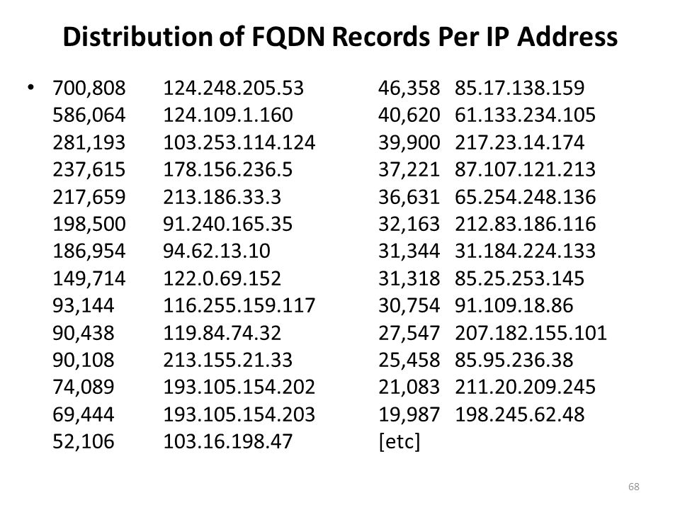Distribution of FQDN Records Per IP Address