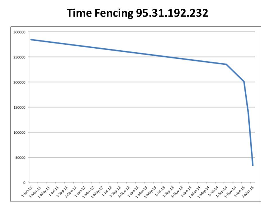 Time Fencing 95.31.192.232