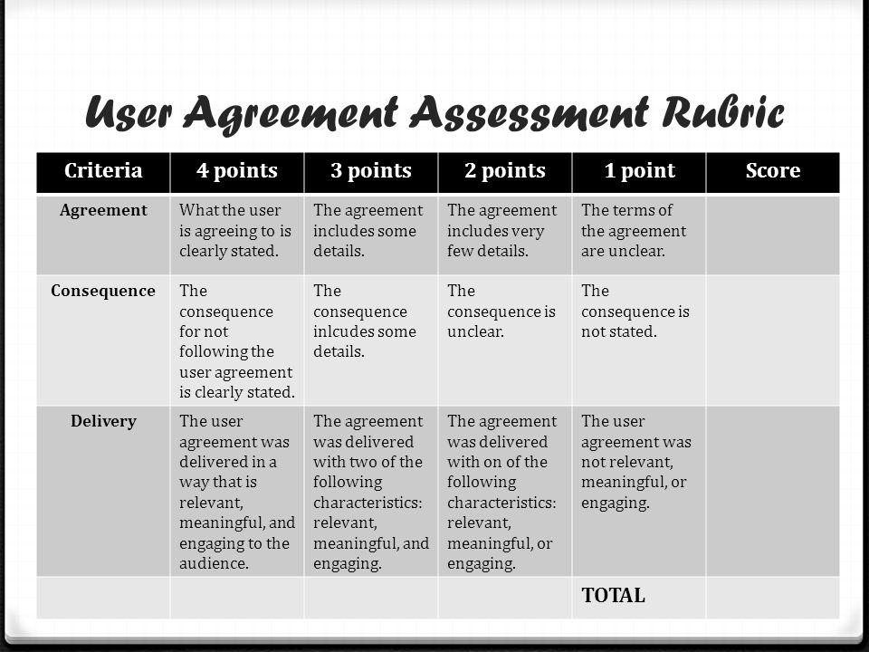 User Agreement Assessment Rubric