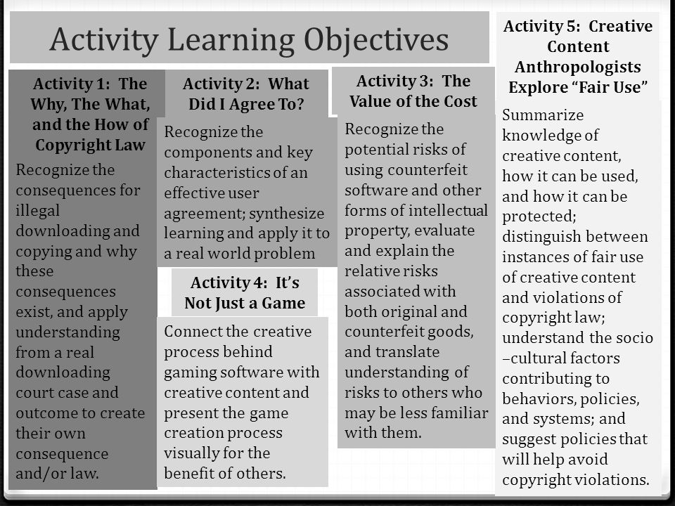 Activity Learning Objectives