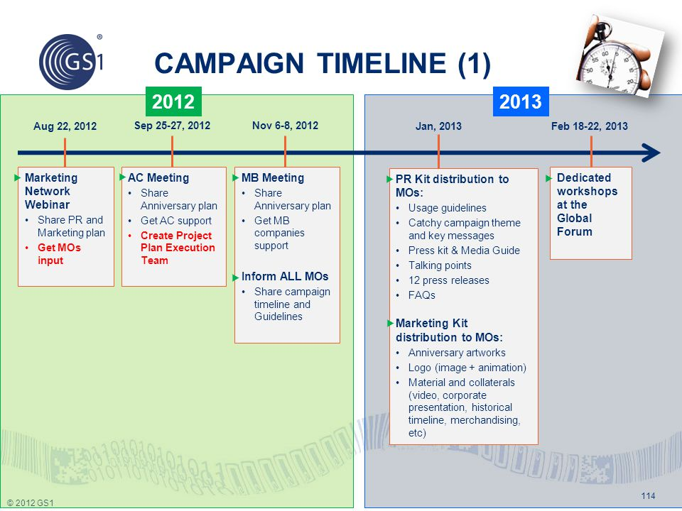 CAMPAIGN TIMELINE (1) 2012 2013 Marketing Network Webinar AC Meeting