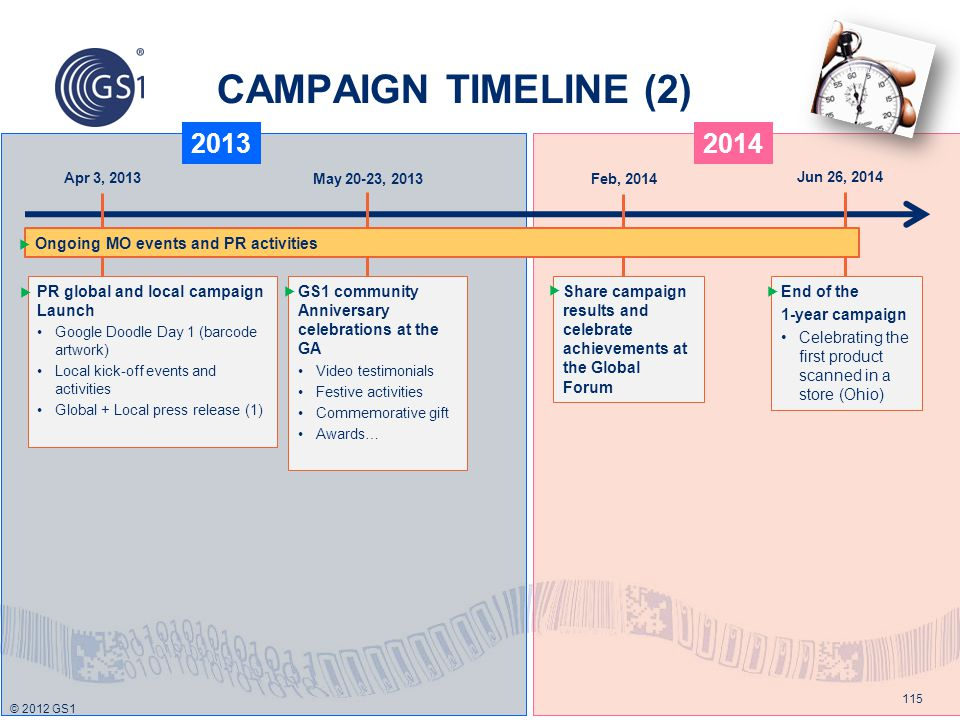 CAMPAIGN TIMELINE (2) 2013 2014 Ongoing MO events and PR activities