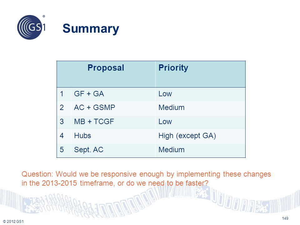 Summary Proposal Priority 1 GF + GA Low 2 AC + GSMP Medium 3 MB + TCGF