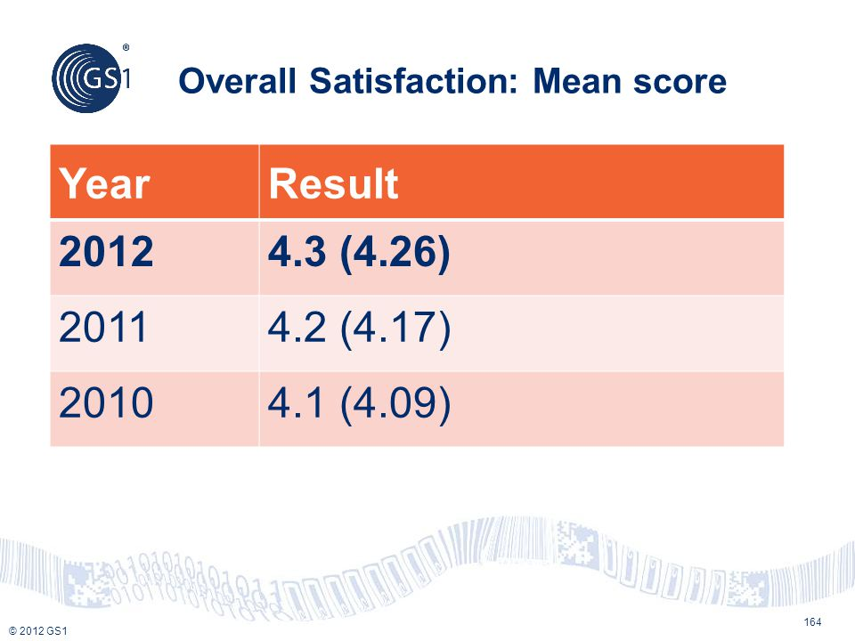 Overall Satisfaction: Mean score