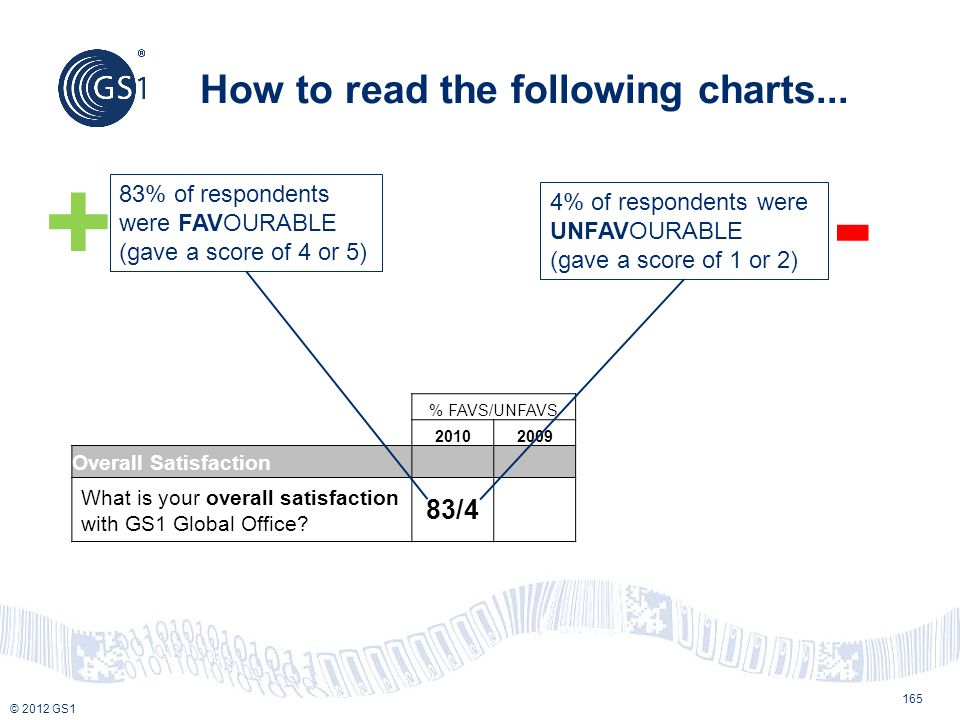 How to read the following charts...