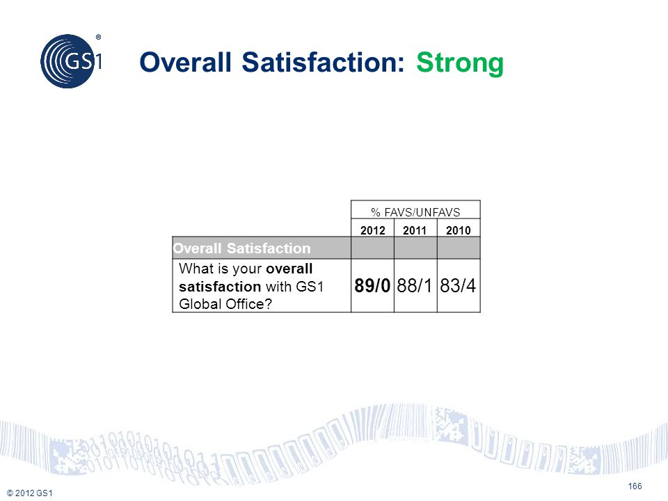 Overall Satisfaction: Strong