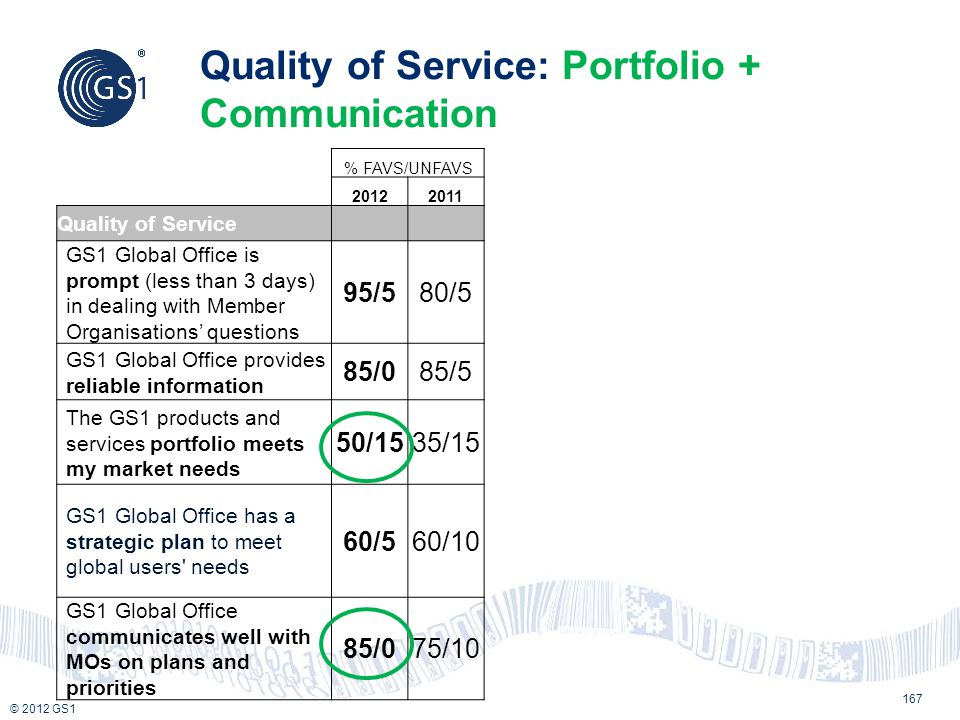 Quality of Service: Portfolio + Communication