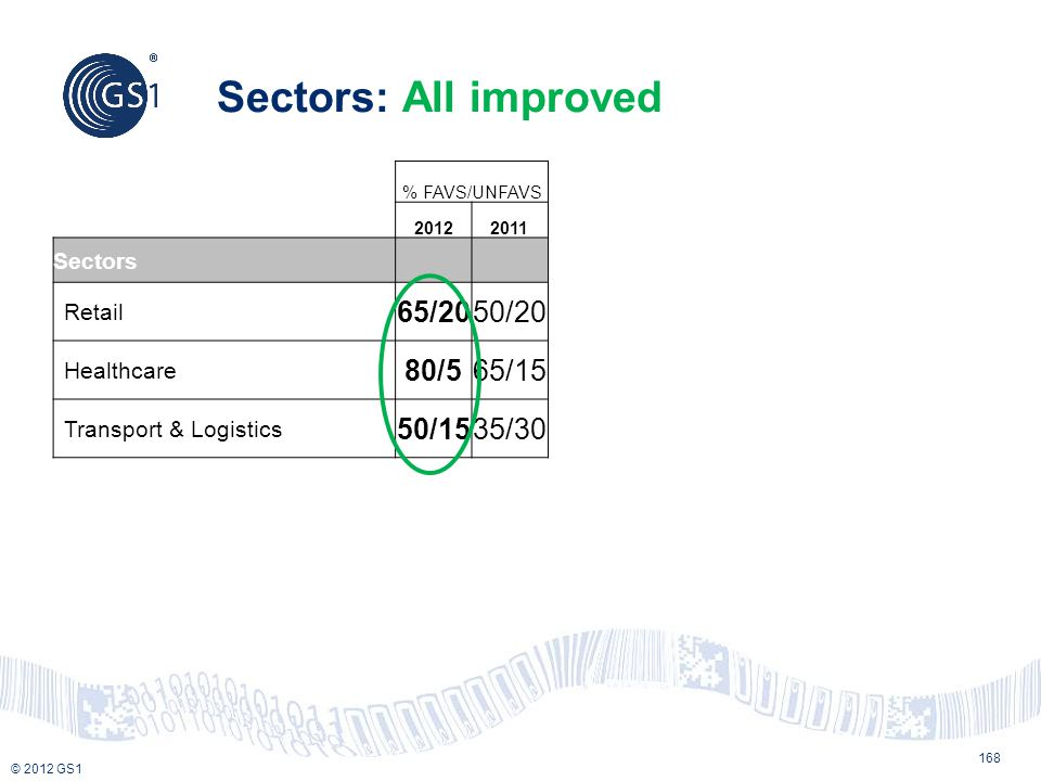 Sectors: All improved 65/20 50/20 80/5 65/15 50/15 35/30 Sectors