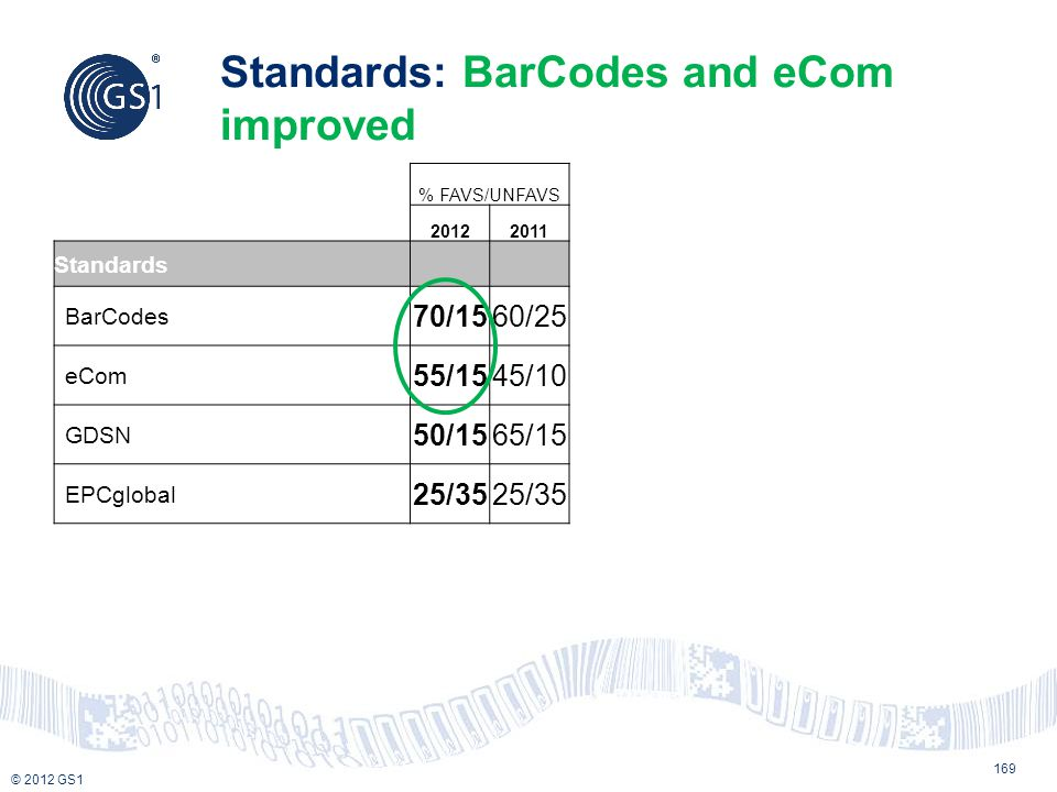 Standards: BarCodes and eCom improved