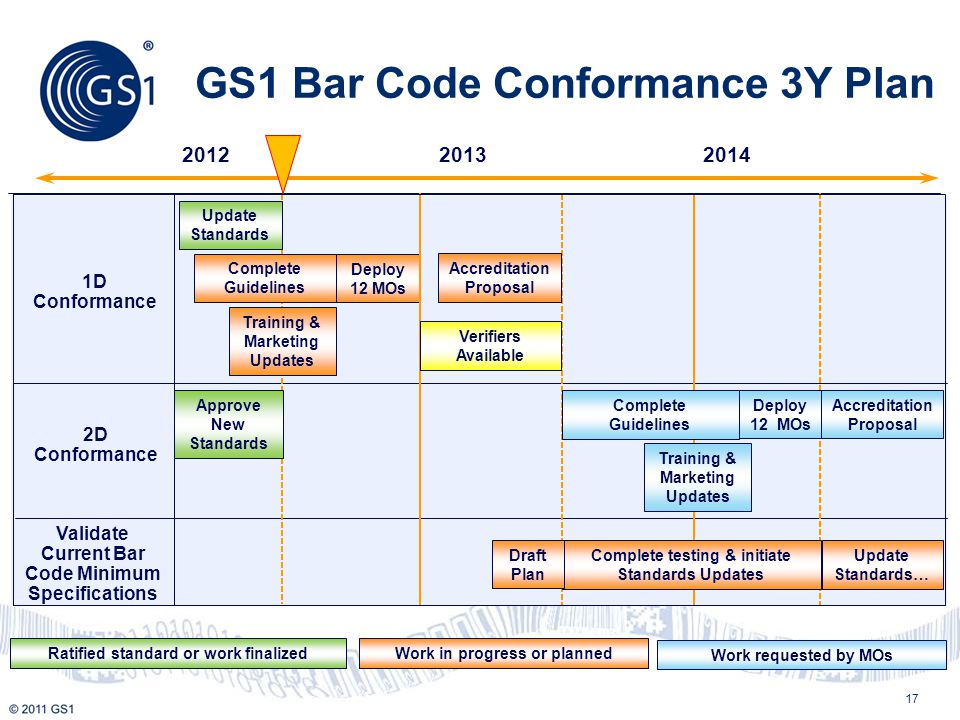 GS1 Bar Code Conformance 3Y Plan