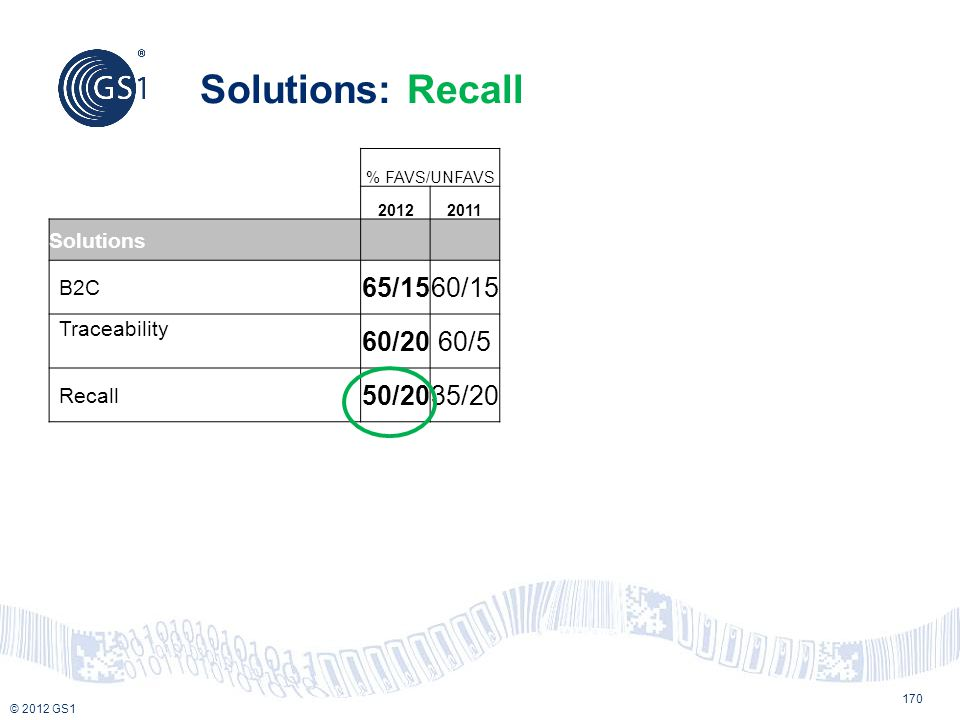 Solutions: Recall 65/15 60/15 60/20 60/5 50/20 35/20 Solutions B2C