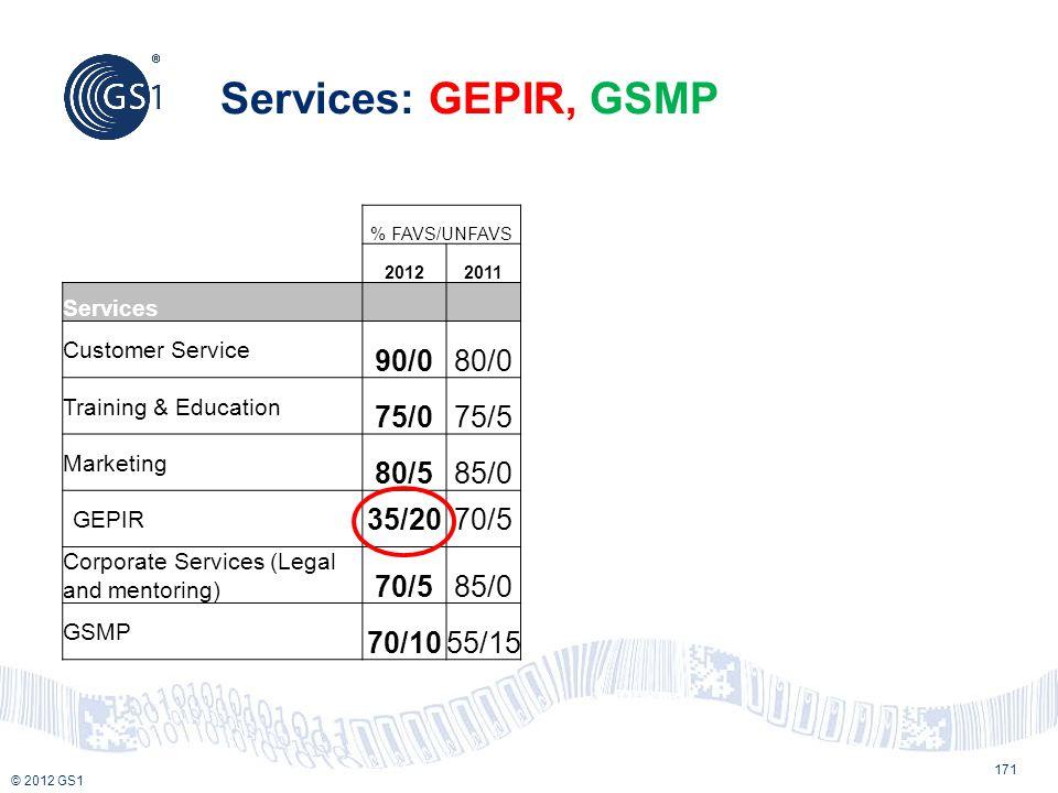Services: GEPIR, GSMP 90/0 80/0 75/0 75/5 80/5 85/0 35/20 70/5 70/10