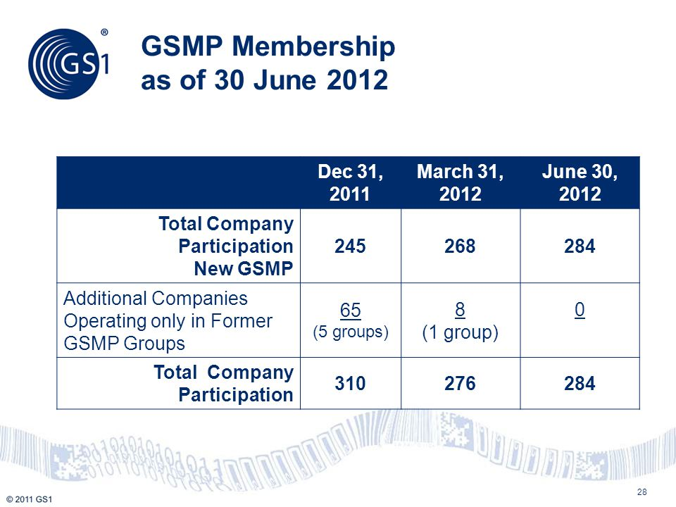 GSMP Membership as of 30 June 2012