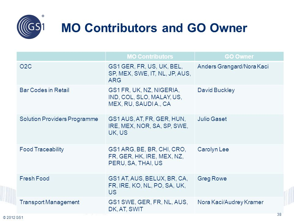 MO Contributors and GO Owner