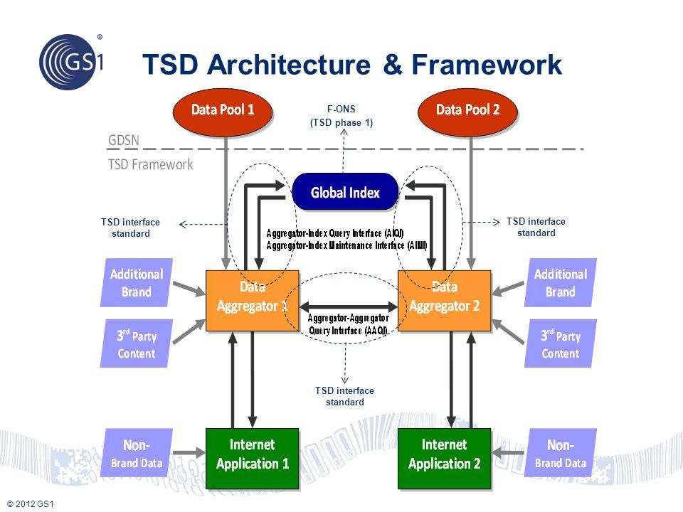 TSD Architecture & Framework
