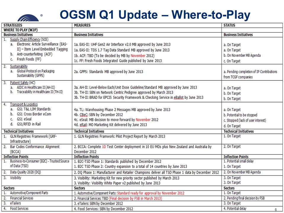 OGSM Q1 Update – Where-to-Play