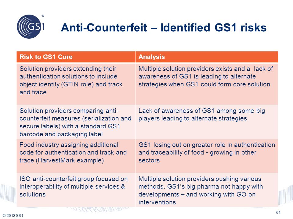 Anti-Counterfeit – Identified GS1 risks