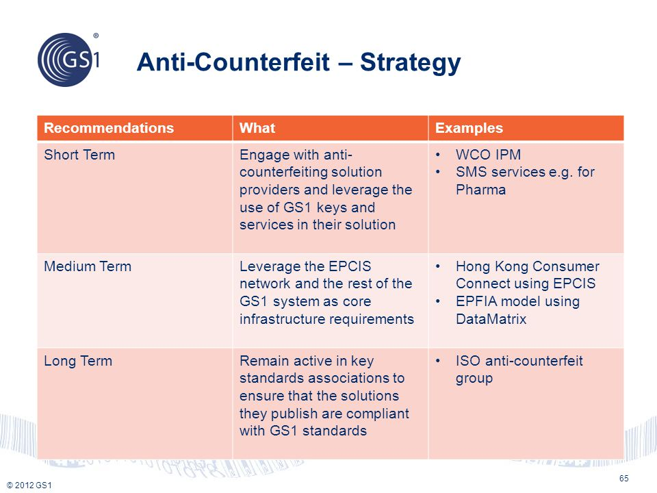 Anti-Counterfeit – Strategy