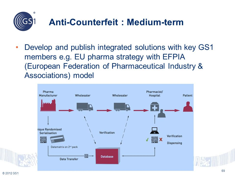 Anti-Counterfeit : Medium-term