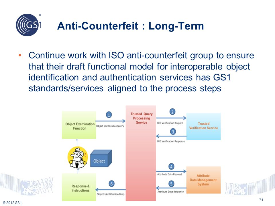 Anti-Counterfeit : Long-Term