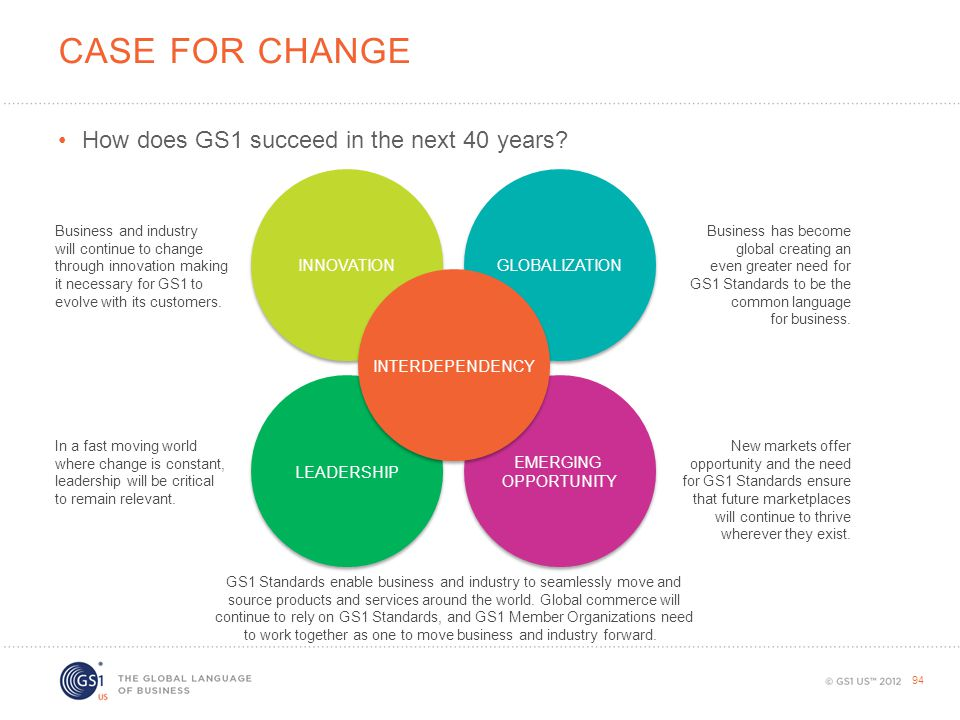 Case for change How does GS1 succeed in the next 40 years INNOVATION