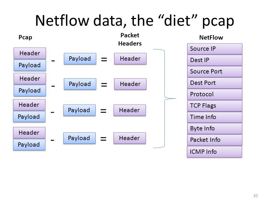 Netflow data, the diet pcap