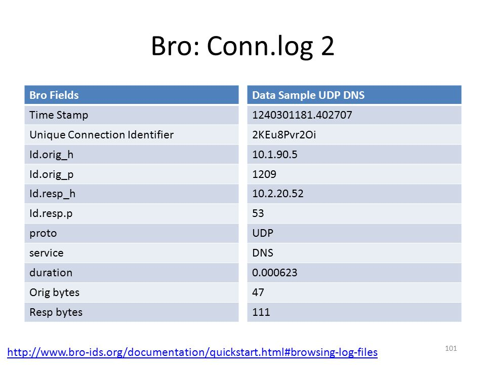 Bro: Conn.log 2 Bro Fields Time Stamp Unique Connection Identifier
