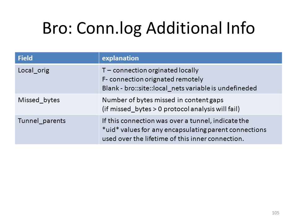 Bro: Conn.log Additional Info