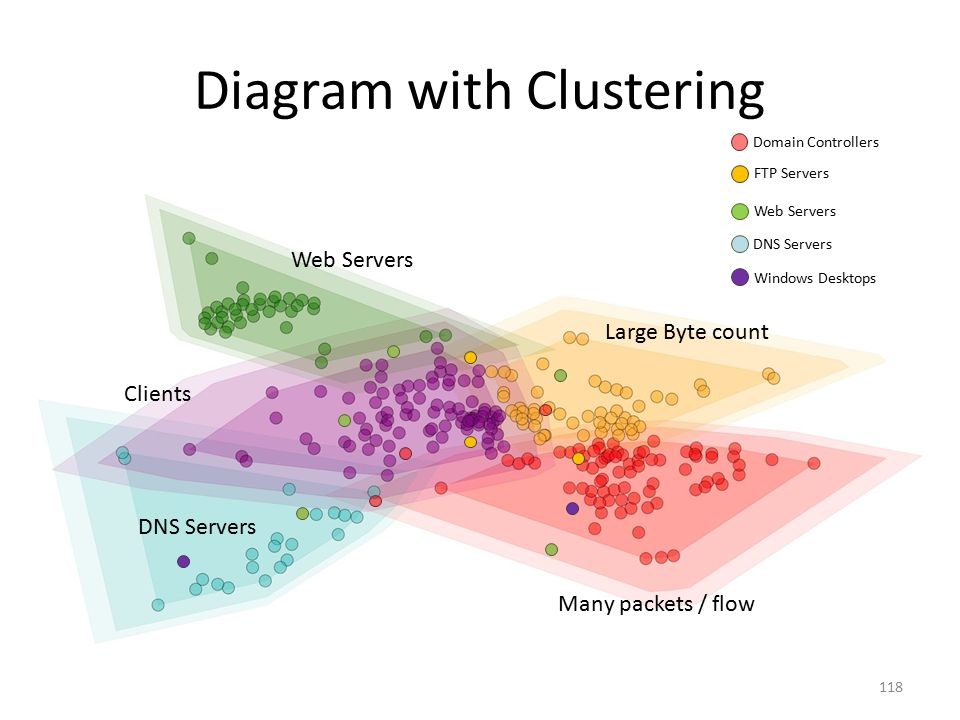 Diagram with Clustering