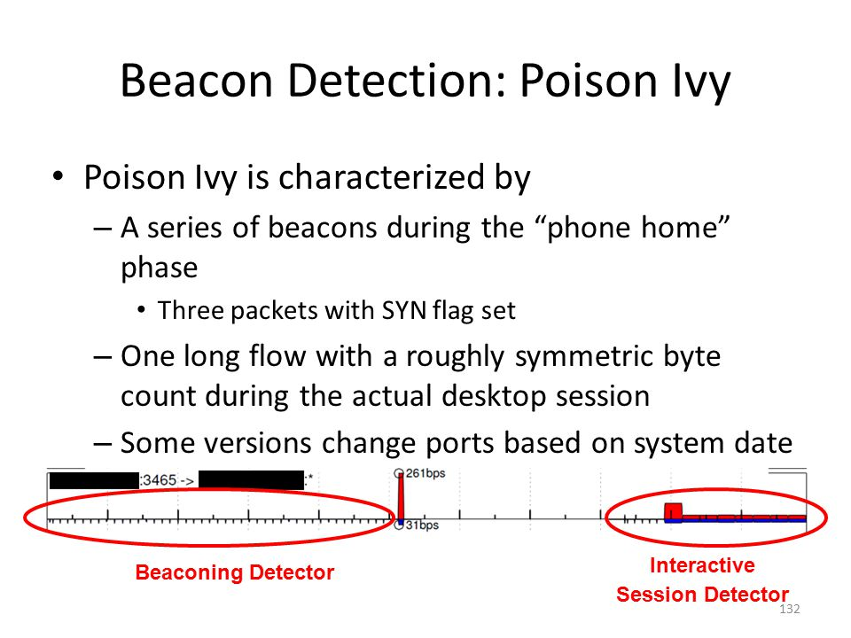 Beacon Detection: Poison Ivy