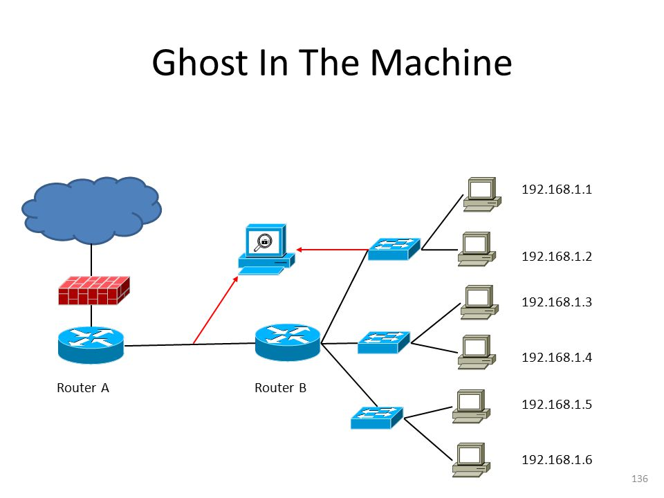 Ghost In The Machine 192.168.1.1. 192.168.1.2. 192.168.1.3. 192.168.1.4. Router A. Router B. 192.168.1.5.