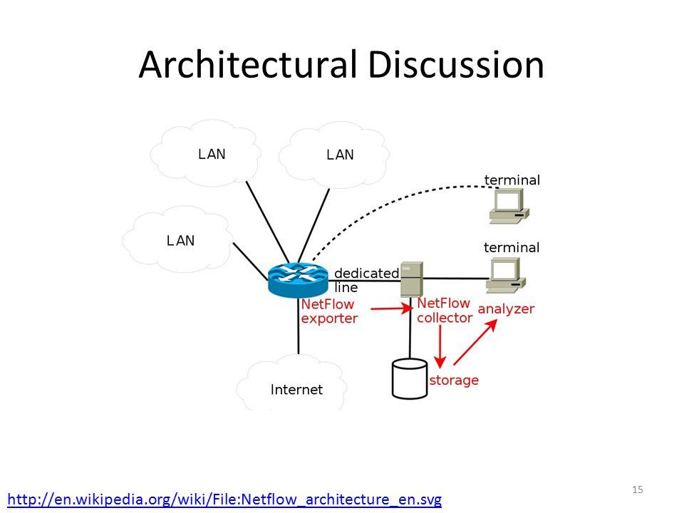 Architectural Discussion
