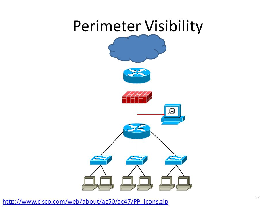 Perimeter Visibility http://www.cisco.com/web/about/ac50/ac47/PP_icons.zip