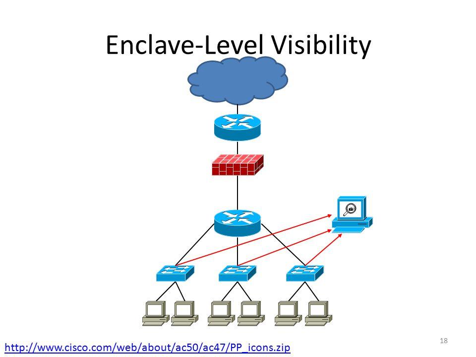 Enclave-Level Visibility
